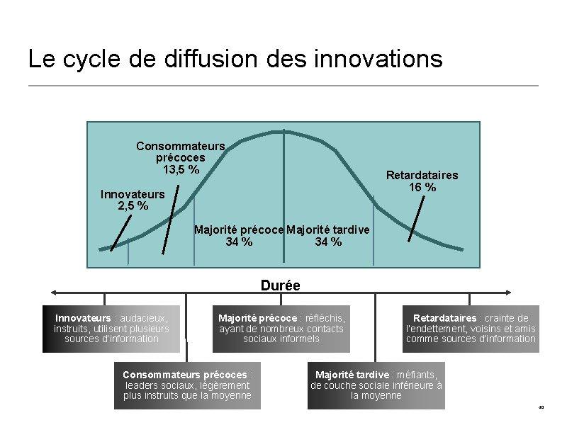Le cycle de diffusion des innovations Consommateurs précoces 13, 5 % Retardataires 16 %