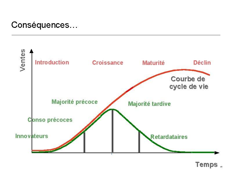 Ventes Conséquences… Introduction Croissance Déclin Maturité Courbe de cycle de vie Majorité précoce Majorité