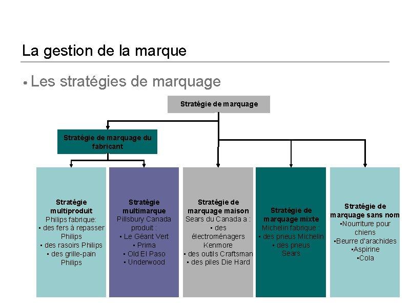 La gestion de la marque • Les stratégies de marquage Stratégie de marquage du
