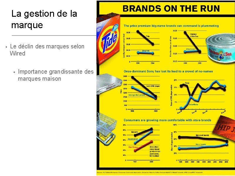 La gestion de la marque • Le déclin des marques selon Wired • Importance