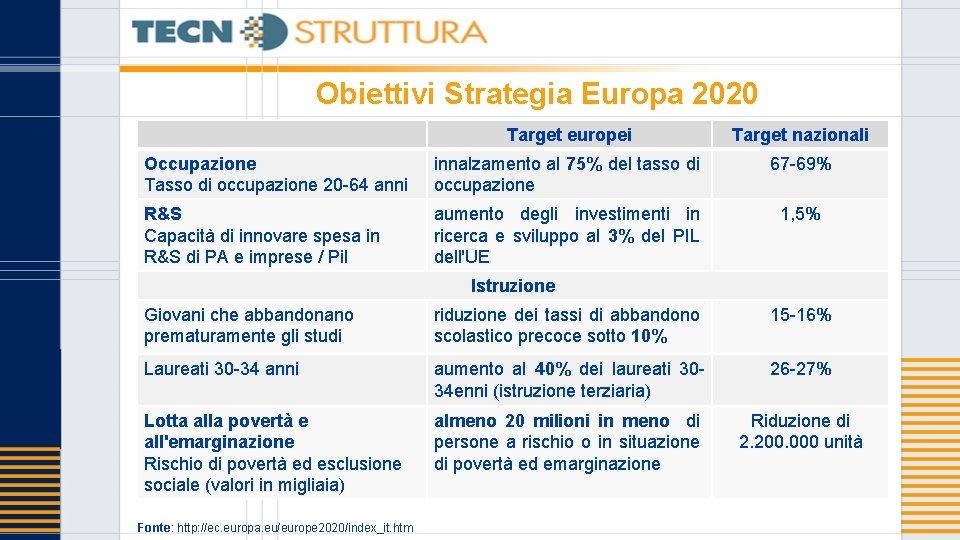 Obiettivi Strategia Europa 2020 Target europei Target nazionali Occupazione Tasso di occupazione 20 -64