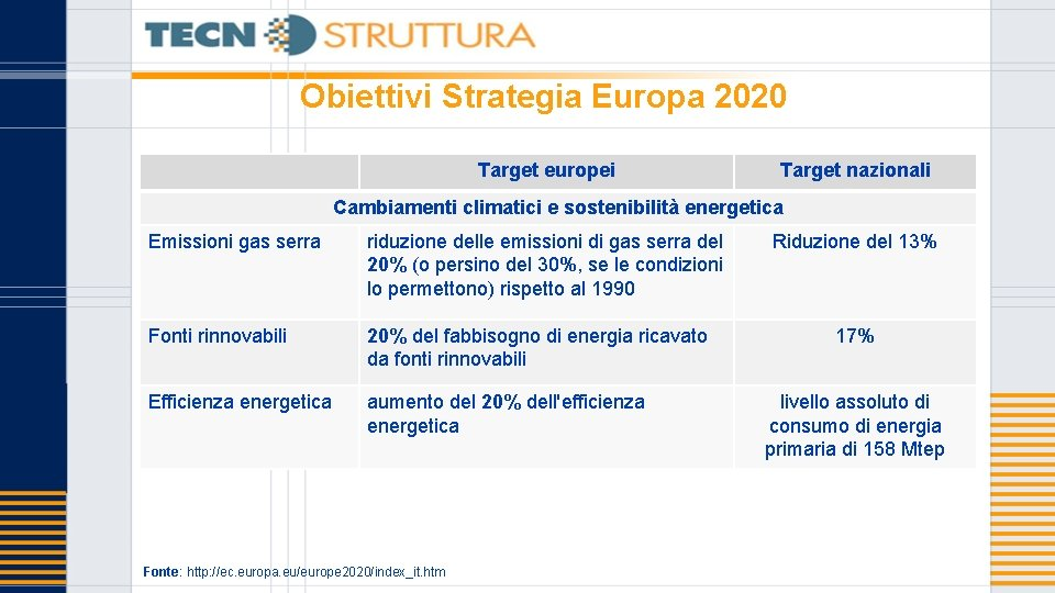 Obiettivi Strategia Europa 2020 Target europei Target nazionali Cambiamenti climatici e sostenibilità energetica Emissioni
