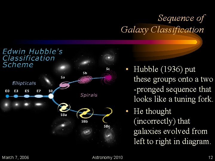 Sequence of Galaxy Classification • Hubble (1936) put these groups onto a two -pronged