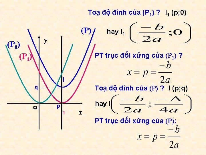 Toạ độ đỉnh của (P 1) ? I 1 (p; 0) (P) y (P