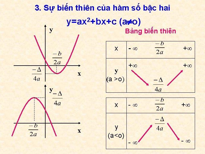 3. Sự biến thiên của hàm số bậc hai y y=ax 2+bx+c (a o)