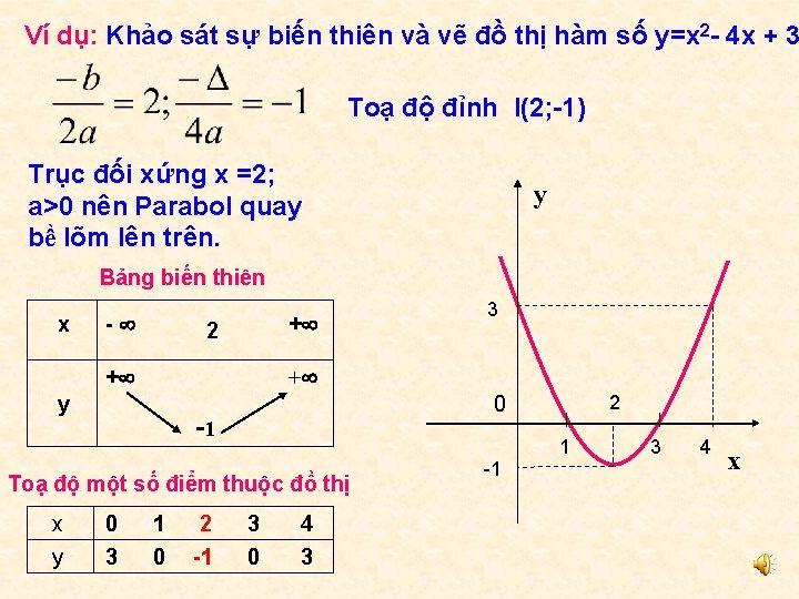 Ví dụ: Khảo sát sự biến thiên và vẽ đồ thị hàm số y=x