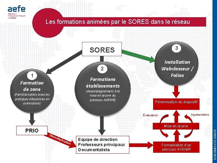 Les formations animées par le SORES dans le réseau 1 Formation de zone