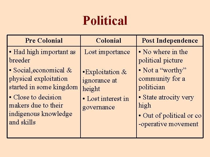 Political Pre Colonial • Had high important as breeder • Social, economical & physical