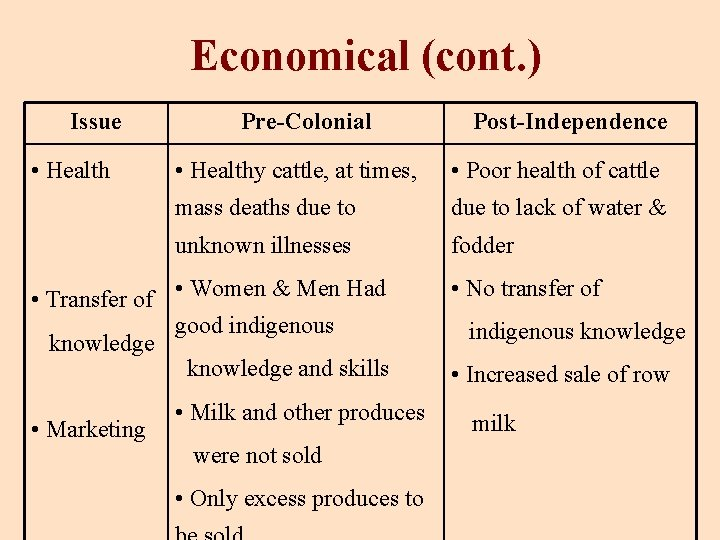 Economical (cont. ) Issue • Health Pre-Colonial • Healthy cattle, at times, • Poor