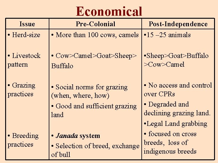 Economical Issue • Herd-size Pre-Colonial Post-Independence • More than 100 cows, camels • 15
