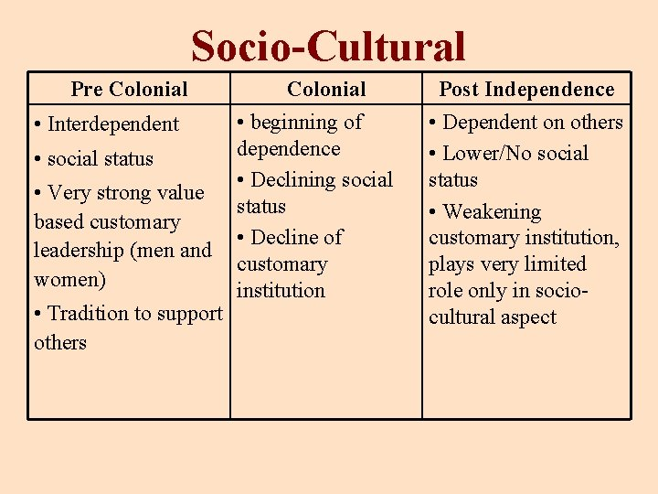Socio-Cultural Pre Colonial • beginning of • Interdependent dependence • social status • Declining