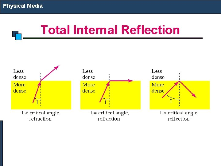 Physical Media Total Internal Reflection