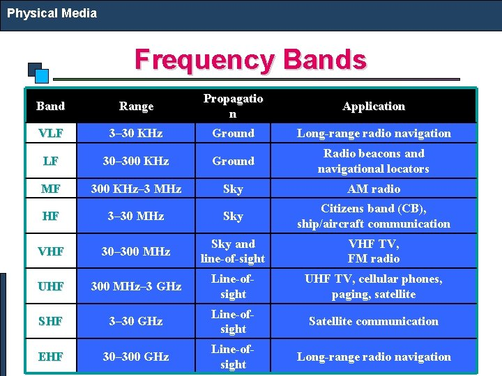 Physical Media Frequency Bands Band Range Propagatio n Application VLF 3– 30 KHz Ground