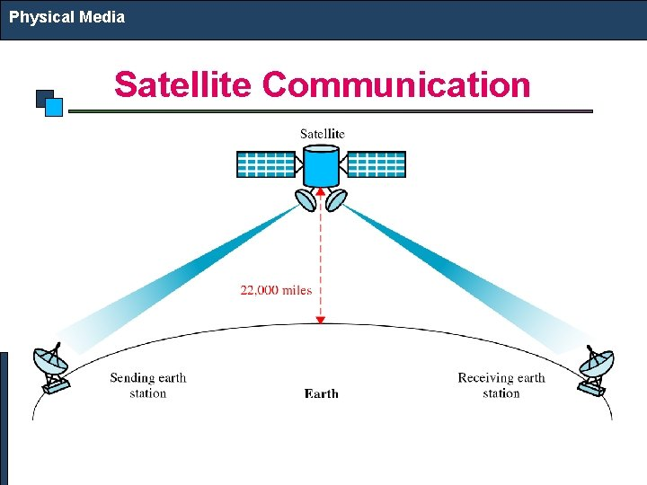 Physical Media Satellite Communication