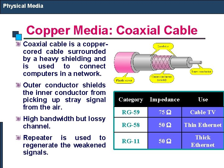 Physical Media Copper Media: Coaxial Cable Coaxial cable is a coppercored cable surrounded by