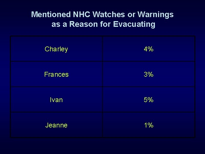 Mentioned NHC Watches or Warnings as a Reason for Evacuating Charley 4% Frances 3%