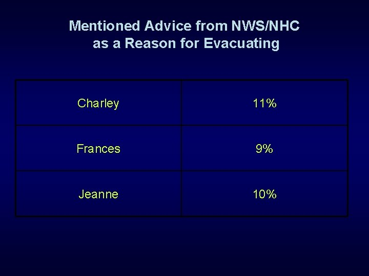 Mentioned Advice from NWS/NHC as a Reason for Evacuating Charley 11% Frances 9% Jeanne