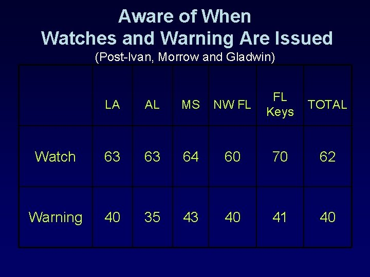 Aware of When Watches and Warning Are Issued (Post-Ivan, Morrow and Gladwin) LA AL
