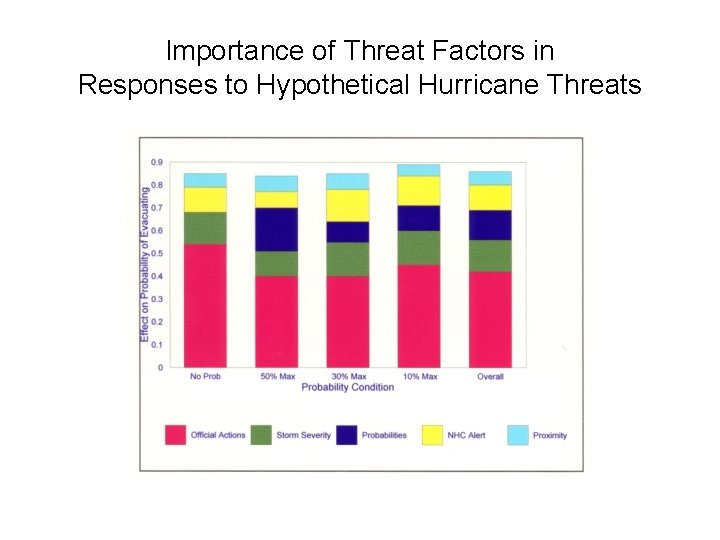Importance of Threat Factors in Responses to Hypothetical Hurricane Threats