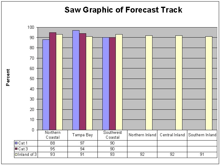 Saw Graphic of Forecast Track 100 90 80 Percent 70 60 50 40 30