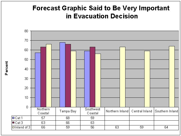 Forecast Graphic Said to Be Very Important in Evacuation Decision 80 70 Percent 60