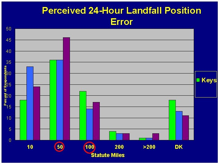 Perceived 24 -Hour Landfall Position Error 50 45 40 Percent of Respondents 35 30