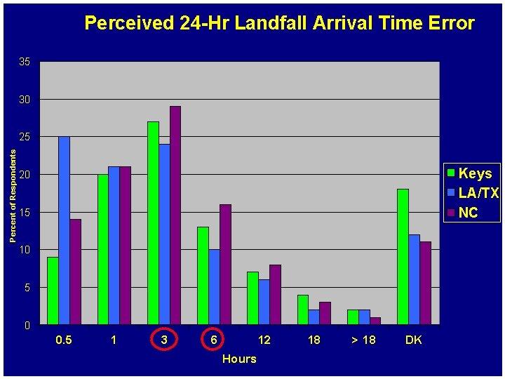 Perceived 24 -Hr Landfall Arrival Time Error 35 30 Percent of Respondents 25 Keys