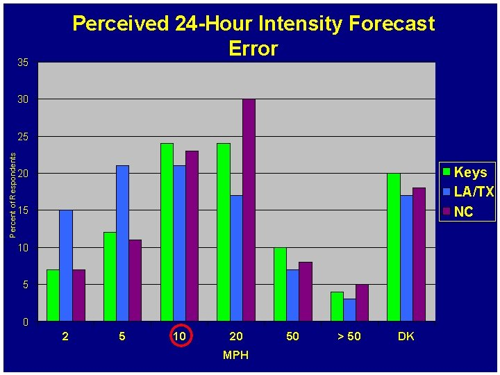 Perceived 24 -Hour Intensity Forecast Error 35 30 Percent of Respondents 25 Keys LA/TX