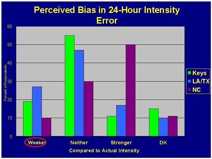 60 Perceived Bias in 24 -Hour Intensity Error Percent of Respondents 50 40 Keys