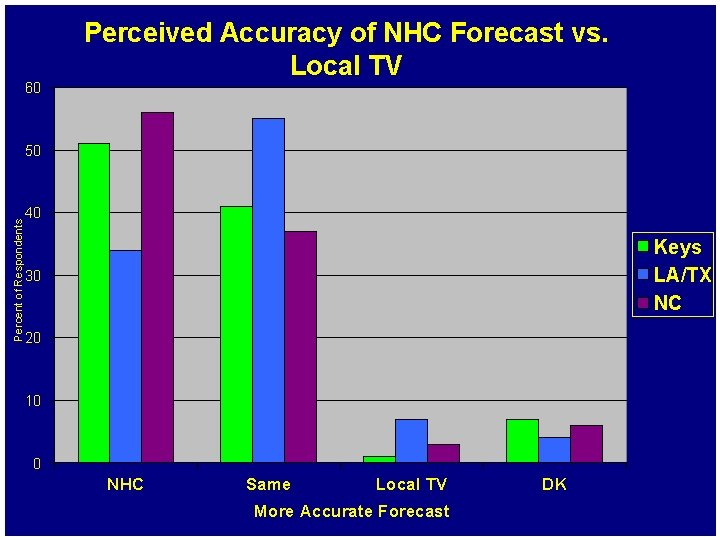 60 Perceived Accuracy of NHC Forecast vs. Local TV Percent of Respondents 50 40