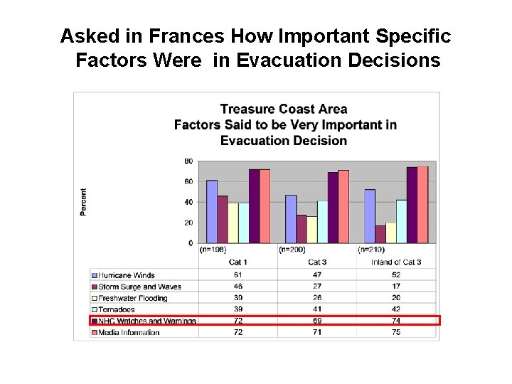 Asked in Frances How Important Specific Factors Were in Evacuation Decisions