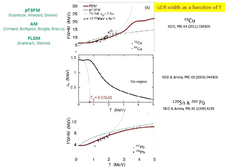 GDR width as a function of T p. TSFM (Kusnezov, Alhassid, Snover) 63 Cu