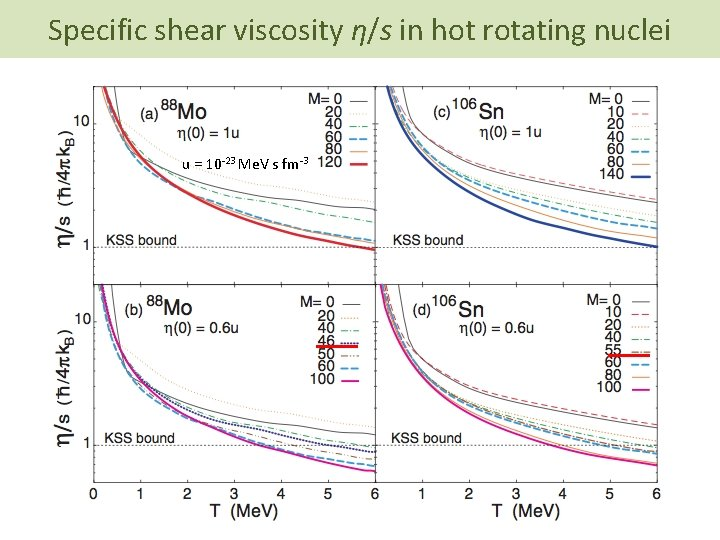 Specific shear viscosity η/s in hot rotating nuclei u = 10 -23 Me. V