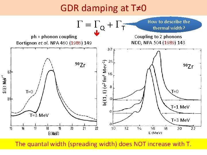 GDR damping at T≠ 0 G = GQ + GT 90 Zr T=0 T=3