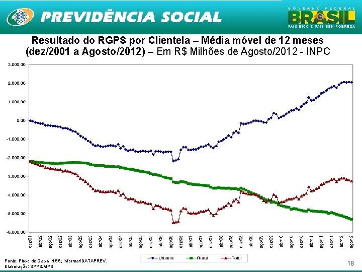 Resultado do RGPS por Clientela – Média móvel de 12 meses (dez/2001 a Agosto/2012)