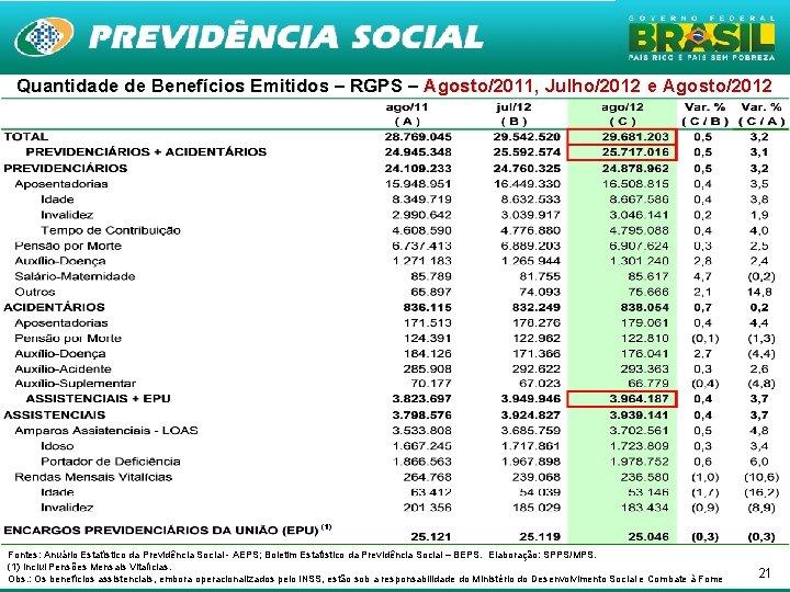 Quantidade de Benefícios Emitidos – RGPS – Agosto/2011, Julho/2012 e Agosto/2012 Agosto Fontes: Anuário