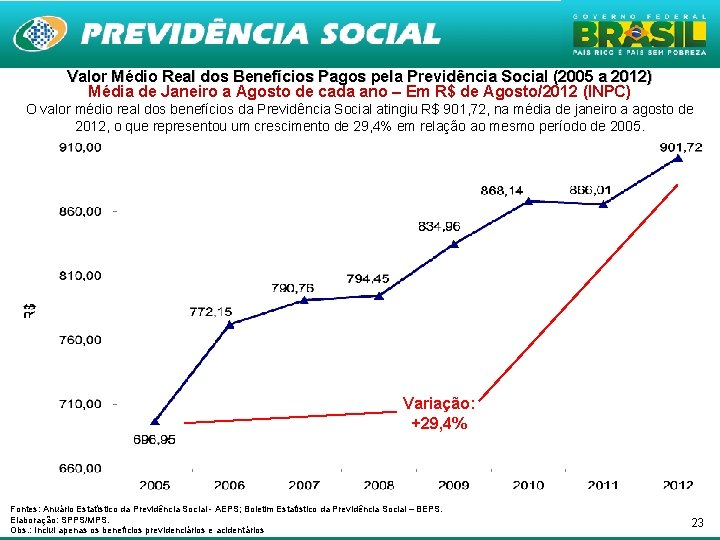 Valor Médio Real dos Benefícios Pagos pela Previdência Social (2005 a 2012) Média de