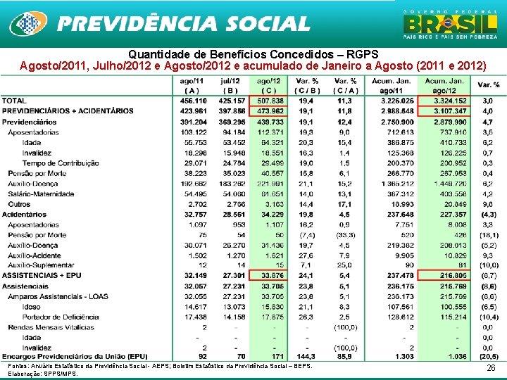 Quantidade de Benefícios Concedidos – RGPS Agosto/2011, Julho/2012 e Agosto/2012 e acumulado de Janeiro