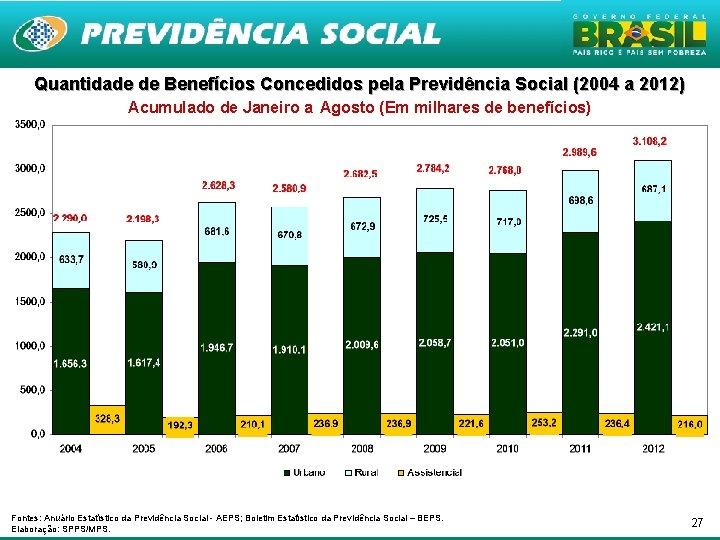 Quantidade de Benefícios Concedidos pela Previdência Social (2004 a 2012) Acumulado de Janeiro a