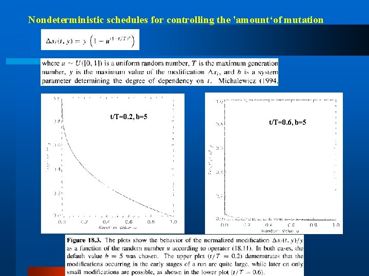 Nondeterministic schedules for controlling the 'amount'of mutation t/T=0. 2, b=5 t/T=0. 6, b=5