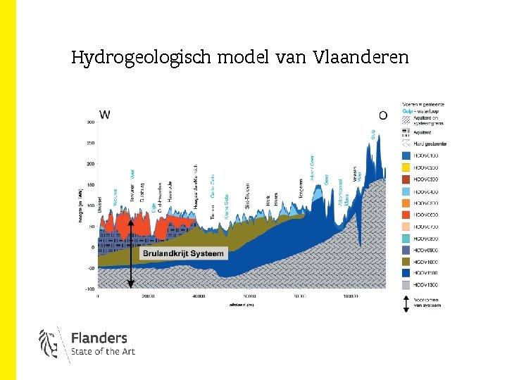 Hydrogeologisch model van Vlaanderen