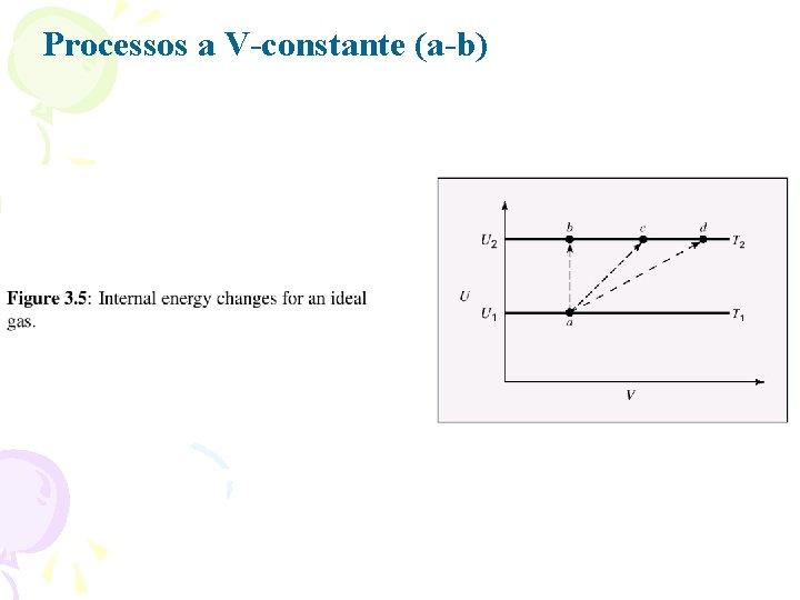 Processos a V-constante (a-b)