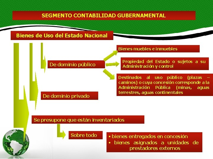 SEGMENTO CONTABILIDAD GUBERNAMENTAL Bienes de Uso del Estado Nacional Bienes muebles e inmuebles De