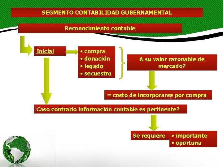 SEGMENTO CONTABILIDAD GUBERNAMENTAL Reconocimiento contable Inicial • compra • donación • legado • secuestro