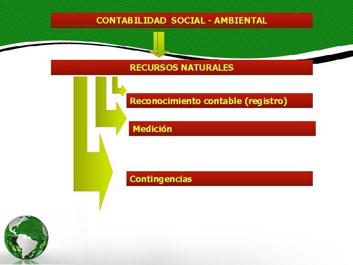 CONTABILIDAD SOCIAL - AMBIENTAL RECURSOS NATURALES Reconocimiento contable (registro) Medición Contingencias