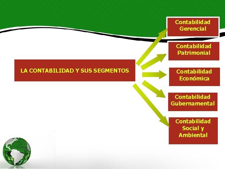 Contabilidad Gerencial Contabilidad Patrimonial LA CONTABILIDAD Y SUS SEGMENTOS Contabilidad Económica Contabilidad Gubernamental Contabilidad
