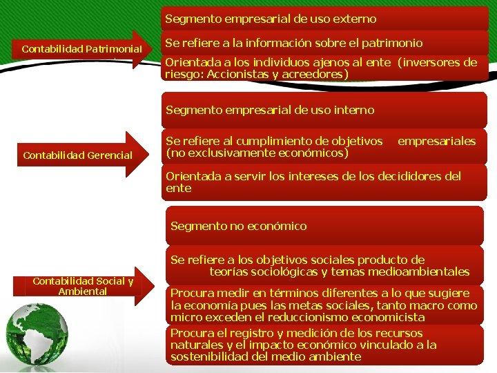 Segmento empresarial de uso externo Contabilidad Patrimonial Se refiere a la información sobre el