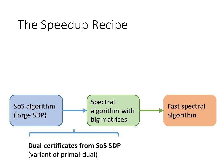 The Speedup Recipe So. S algorithm (large SDP) Spectral algorithm with big matrices Dual