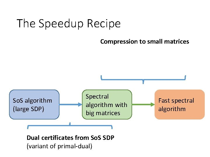 The Speedup Recipe Compression to small matrices So. S algorithm (large SDP) Spectral algorithm