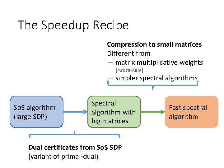 The Speedup Recipe Compression to small matrices Different from — matrix multiplicative weights [Arora-Kale]